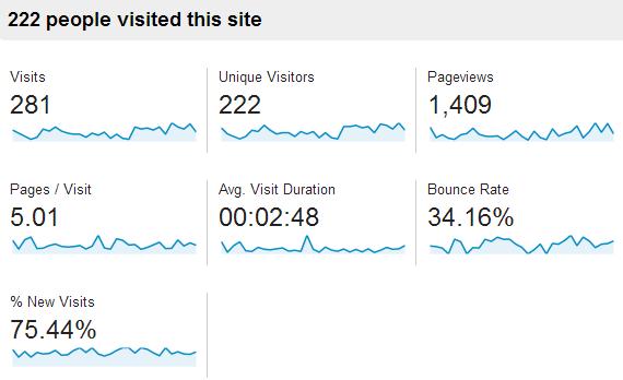 visits_october2013