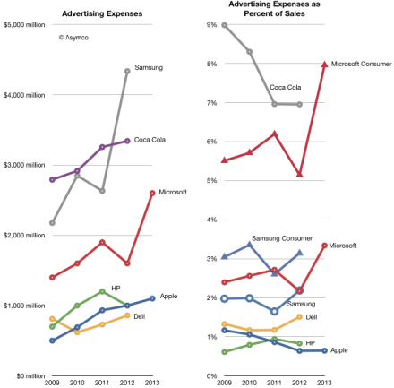 Marketing budgets of the biggest brands